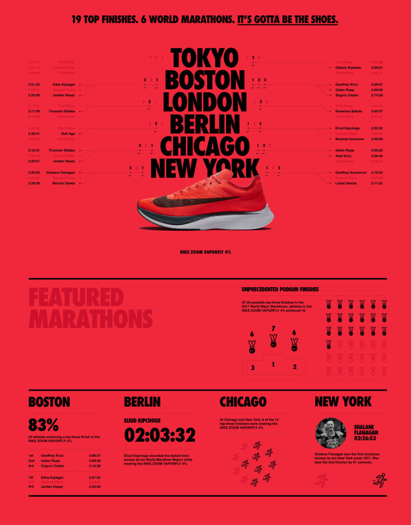 Nike Vaporfly 4% Flyknit Record